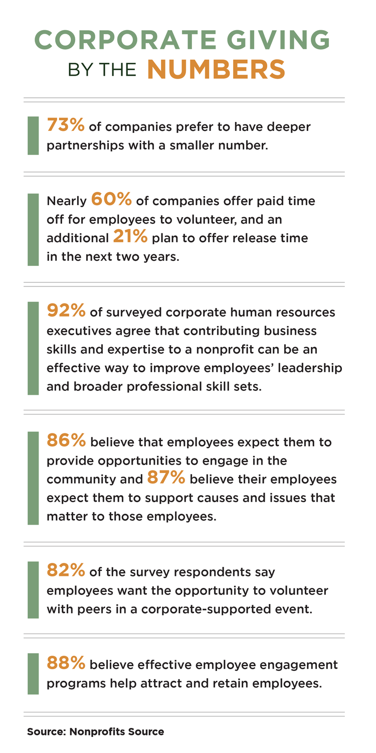 corporate giving by the numbers statistics
