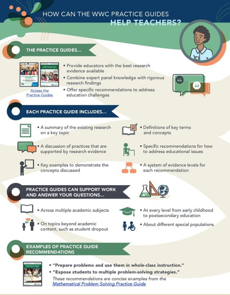 thumbnail of the WWWC infographic How Can the WWC Practice Guides Help Teachers